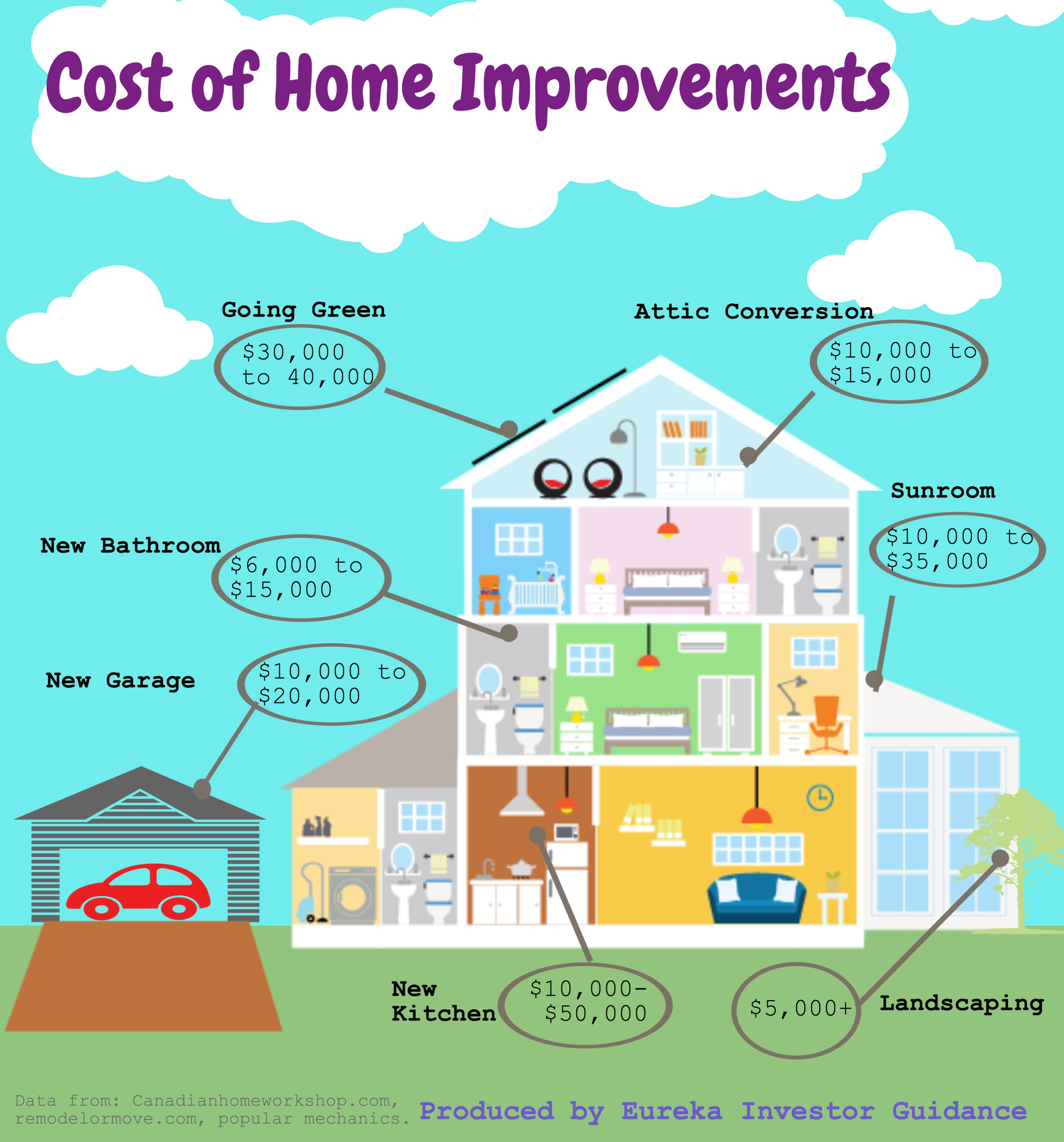 Eureka investor guidance home for Home improvement costs